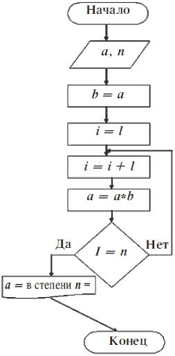 Блок схема решения квадратного уравнения